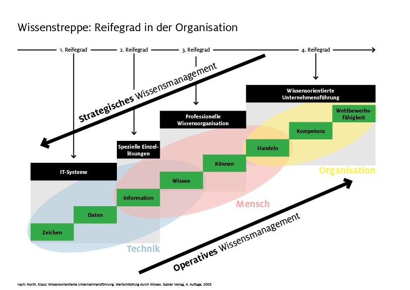 Wissenstreppe - Reifegrad in der Organisation